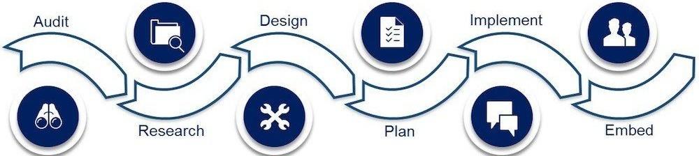 Big River Solutions Process