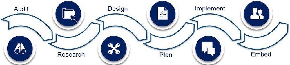 Big River Solutions Process